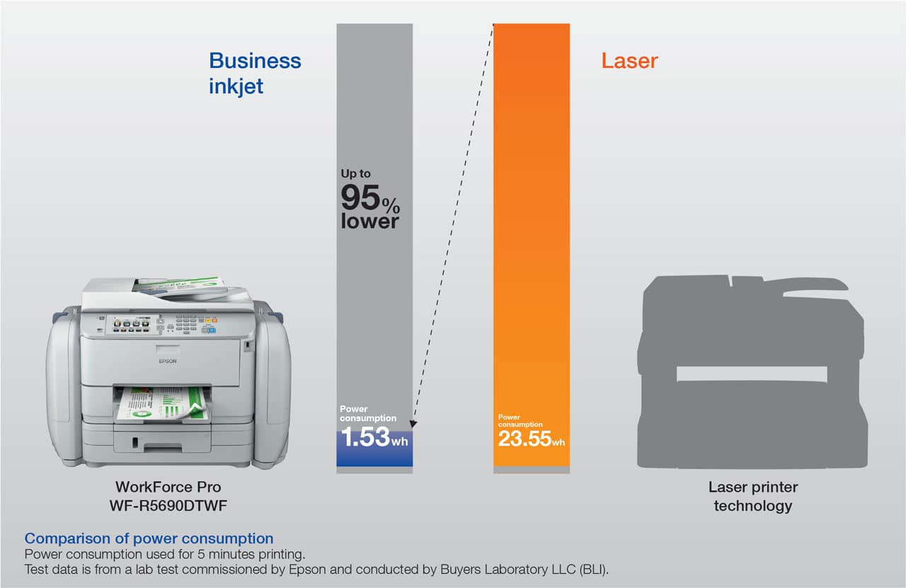 Power Consumption of Epson RIPS range compared to a Laser Printer showing 95% lower